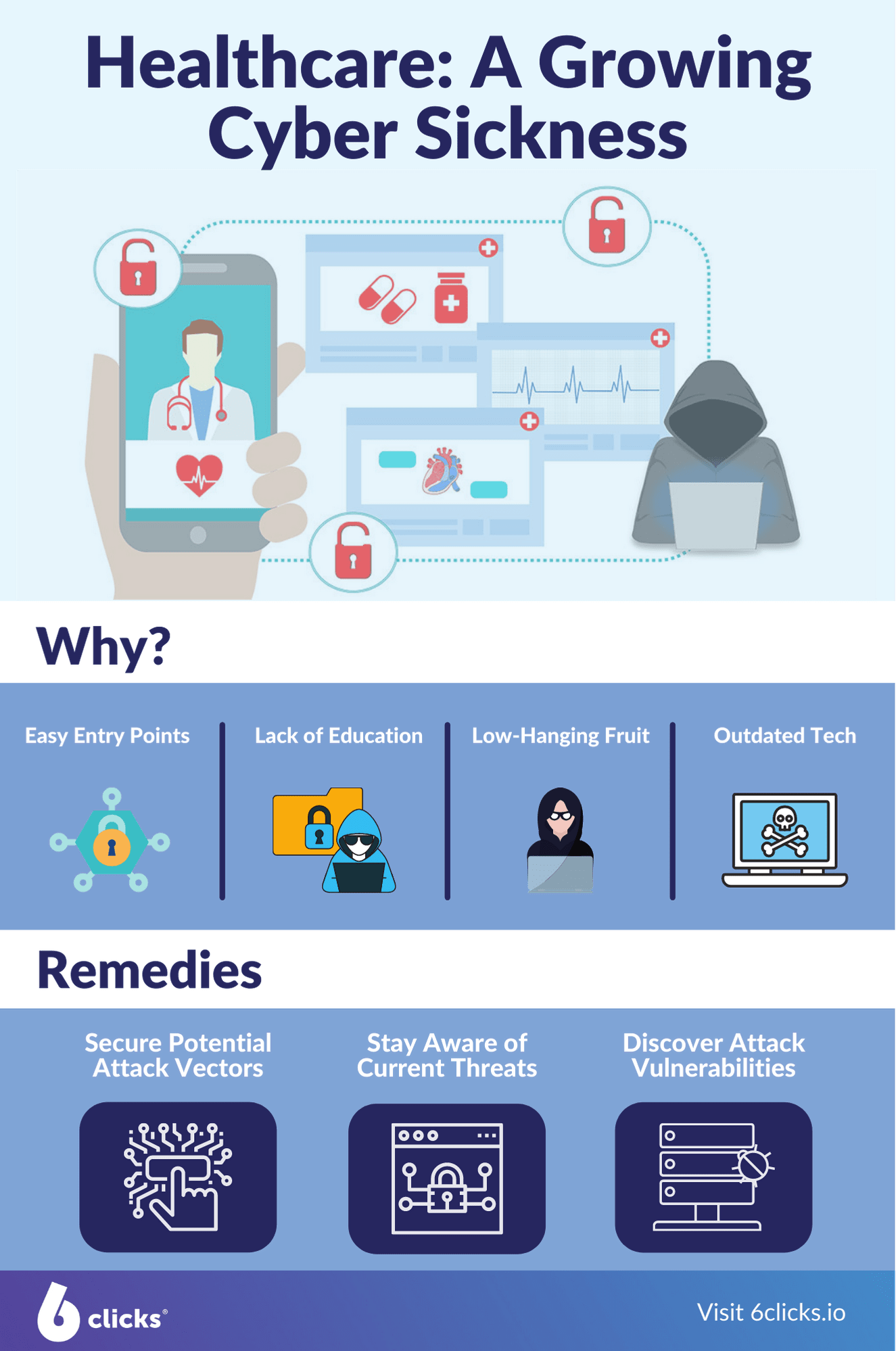 Healthcare Sector Infographic - 6clicks