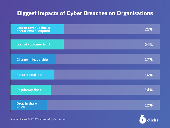 cyber security risk impact
